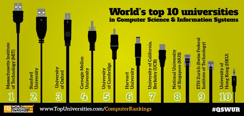 Computer Science top 10